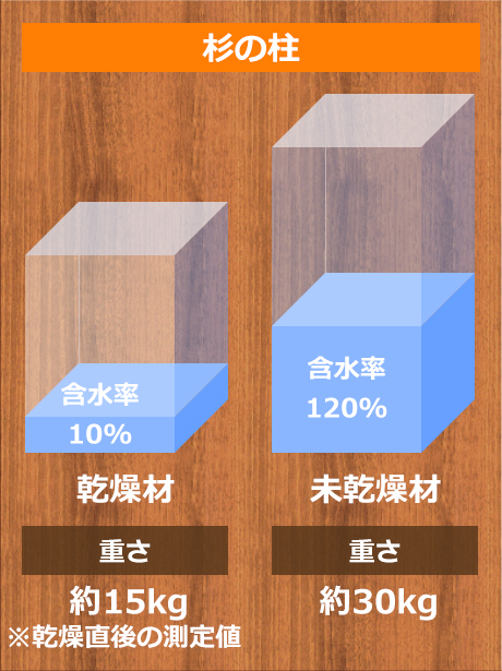 杉の柱 「未乾燥材」と「乾燥材」の重量比較実験。