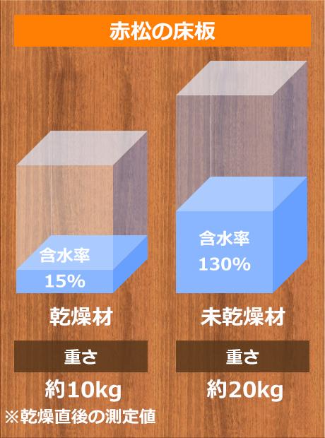 赤松の床材 「未乾燥材」と「乾燥材」の重量比較実験。