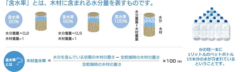 含水率とは、木材に含まれる水分量を表すものです。