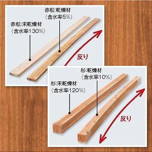 どんな木材でも乾燥していくと、含水率30%前後から収縮を始めます。